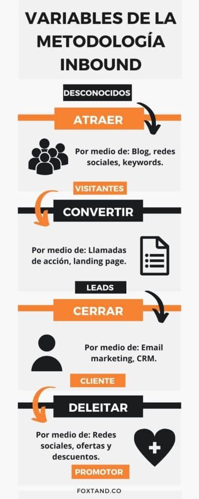 infografia variables metodología